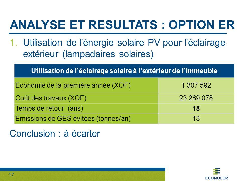 17 ANALYSE ET RESULTATS : OPTION ER 1.Utilisation de lénergie solaire PV pour léclairage extérieur (lampadaires solaires) Conclusion : à écarter Utili