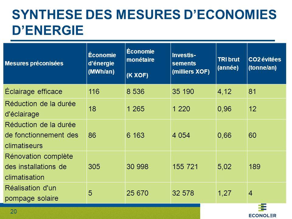 20 SYNTHESE DES MESURES DECONOMIES DENERGIE Mesures préconisées Économie dénergie (MWh/an) Économie monétaire (K XOF) Investis- sements (milliers XOF)