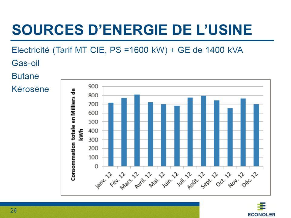 26 SOURCES DENERGIE DE LUSINE Electricité (Tarif MT CIE, PS =1600 kW) + GE de 1400 kVA Gas-oil Butane Kérosène