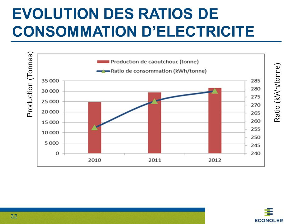32 EVOLUTION DES RATIOS DE CONSOMMATION DELECTRICITE Production (Tonnes) Ratio (kWh/tonne)