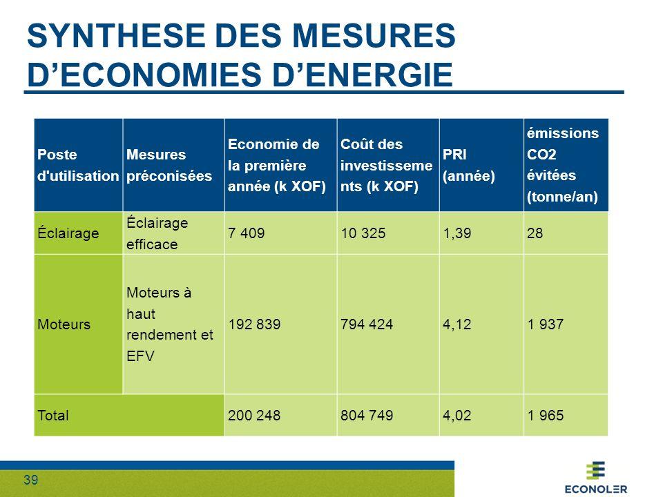 39 SYNTHESE DES MESURES DECONOMIES DENERGIE Poste d'utilisation Mesures préconisées Economie de la première année (k XOF) Coût des investisseme nts (k