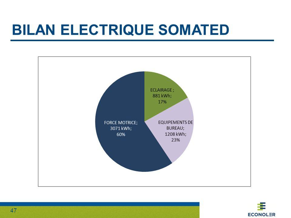 47 BILAN ELECTRIQUE SOMATED