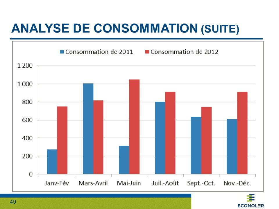 49 ANALYSE DE CONSOMMATION (SUITE)