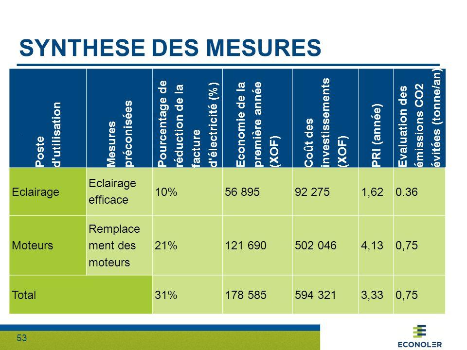 53 SYNTHESE DES MESURES Poste d'utilisation Mesures préconisées Pourcentage de réduction de la facture d'électricité (%) Economie de la première année