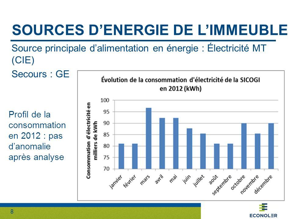 8 SOURCES DENERGIE DE LIMMEUBLE Source principale dalimentation en énergie : Électricité MT (CIE) Secours : GE Profil de la consommation en 2012 : pas