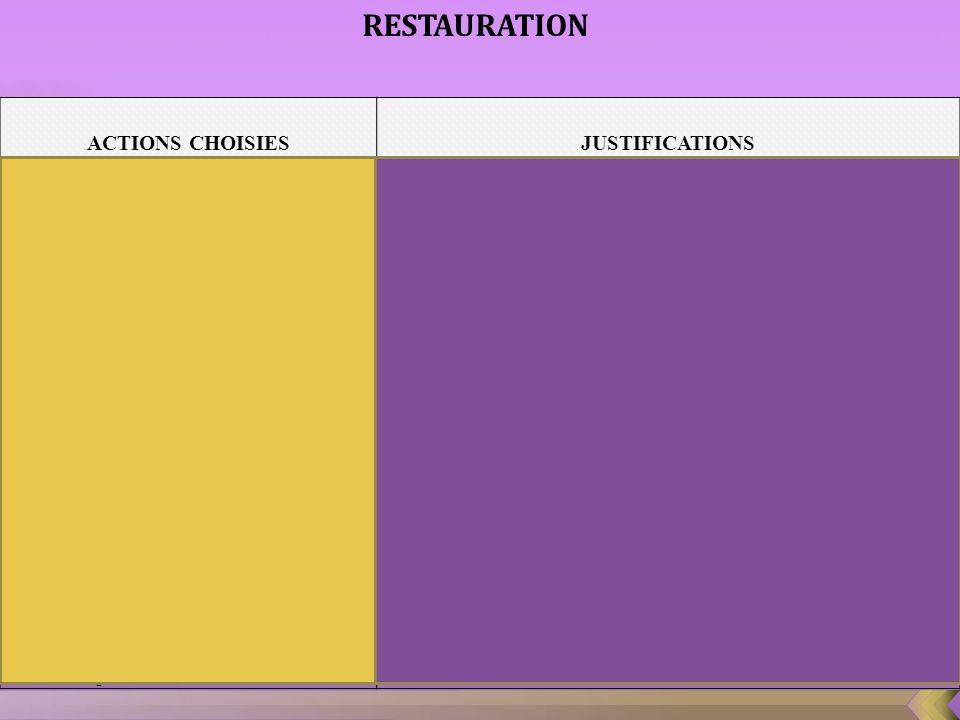 ACTIONS CHOISIESJUSTIFICATIONS 1. Conception dun menu enfant La présence dun menu enfant permettra dattirer les familles (clientèle extérieure et clie