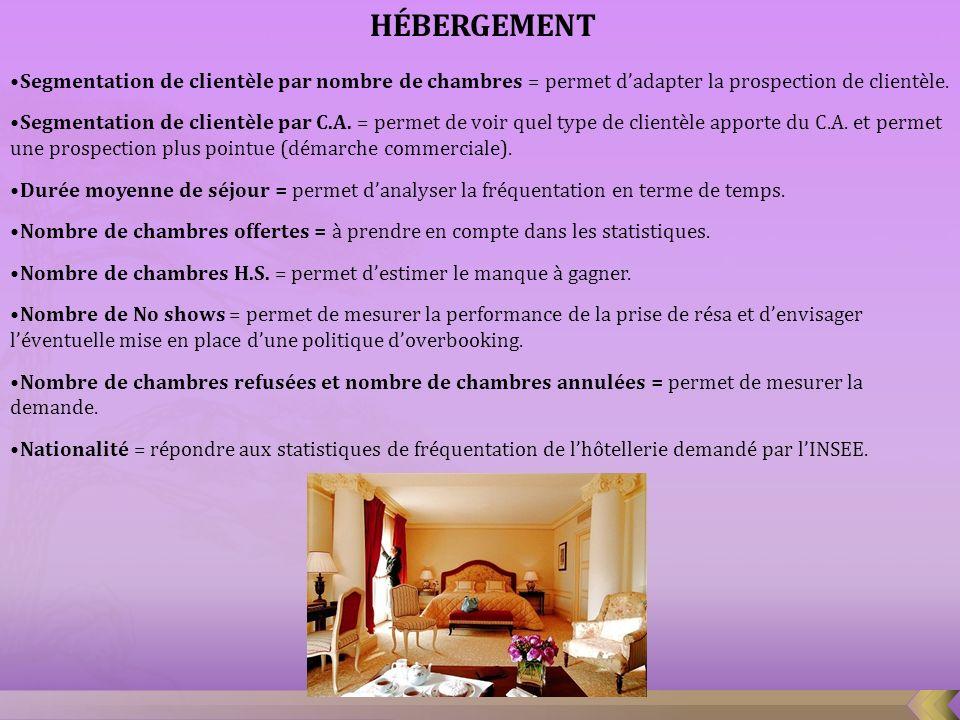 HÉBERGEMENT Segmentation de clientèle par nombre de chambres = permet dadapter la prospection de clientèle. Segmentation de clientèle par C.A. = perme