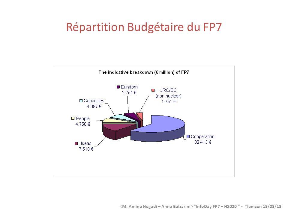 Répartition Budgétaire du FP7 InfoDay FP7 – H2020 - Tlemcen 19/03/13