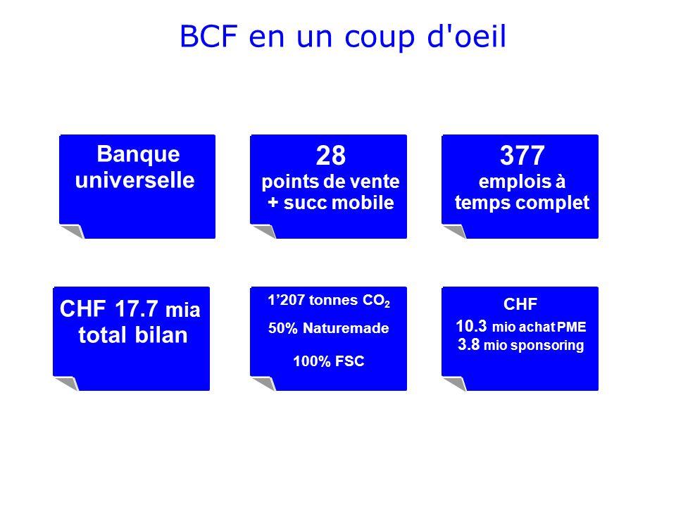 28 points de vente + succ mobile Banque universelle 377 emplois à temps complet CHF 17.7 mia total bilan 1207 tonnes CO 2 50% Naturemade 100% FSC CHF