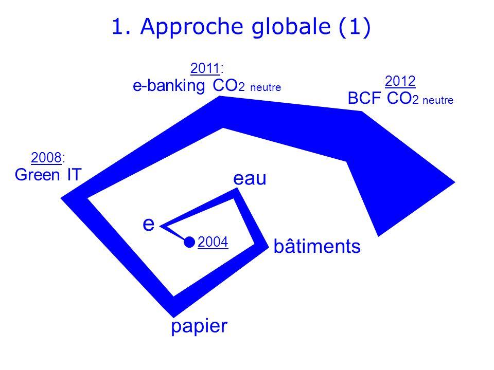 2004 eau papier 2008: Green IT e 2011: e-banking CO 2 neutre bâtiments 1. Approche globale (1) 2012 BCF CO 2 neutre
