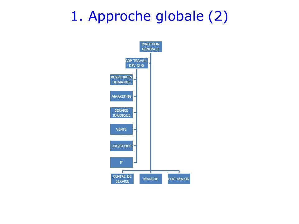 1. Approche globale (2) DIRECTION GÉNÉRALE CENTRE DE SERVICE MARCHÉETAT-MAJOR GRP TRAVAIL DÉV DUR RESSOURCES HUMAINES MARKETING SERVICE JURIDIQUE VENT