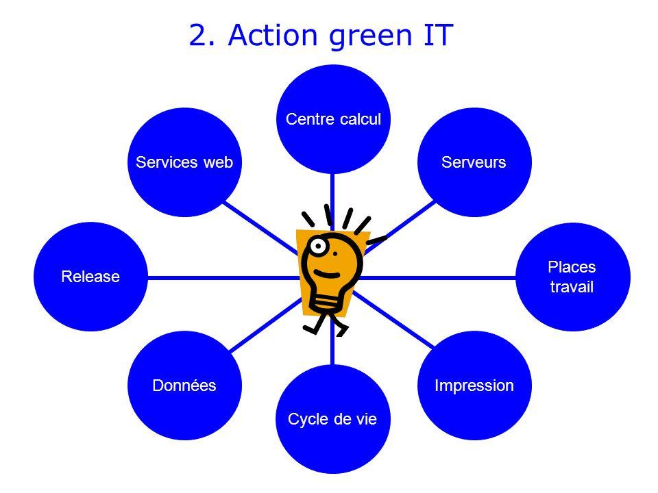 2. Action green IT Centre calcul Données Cycle de vie Impression Serveurs Places travail Release Services web