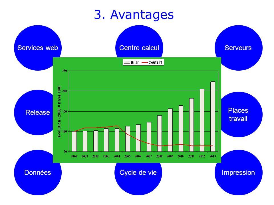 3. Avantages Centre calcul DonnéesCycle de vieImpression Serveurs Places travail Release Services web