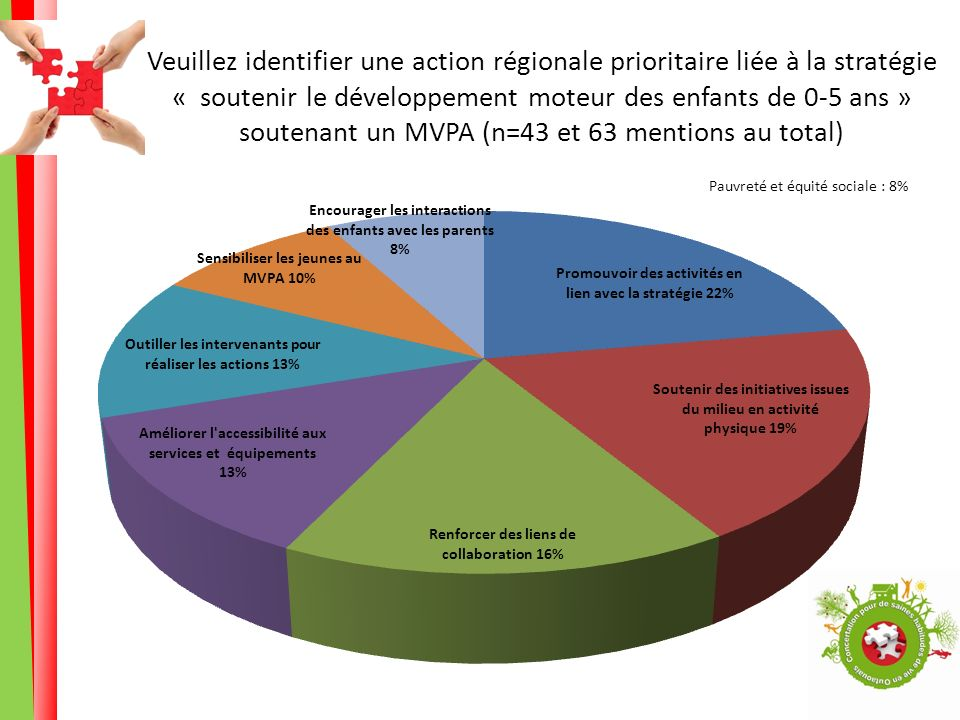Veuillez identifier une action régionale prioritaire liée à la stratégie « soutenir le développement moteur des enfants de 0-5 ans » soutenant un MVPA (n=43 et 63 mentions au total) Pauvreté et équité sociale : 8%