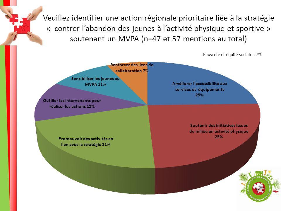 Veuillez identifier une action régionale prioritaire liée à la stratégie « contrer labandon des jeunes à lactivité physique et sportive » soutenant un MVPA (n=47 et 57 mentions au total) Pauvreté et équité sociale : 7%