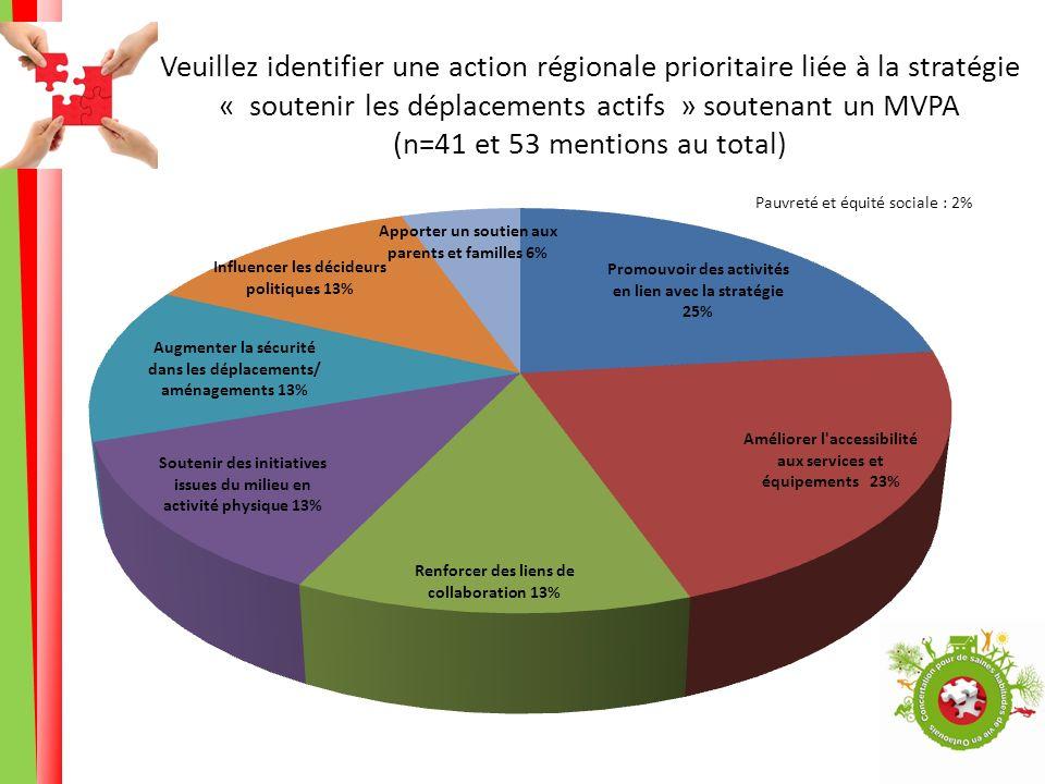 Veuillez identifier une action régionale prioritaire liée à la stratégie « soutenir les déplacements actifs » soutenant un MVPA (n=41 et 53 mentions au total) Pauvreté et équité sociale : 2%