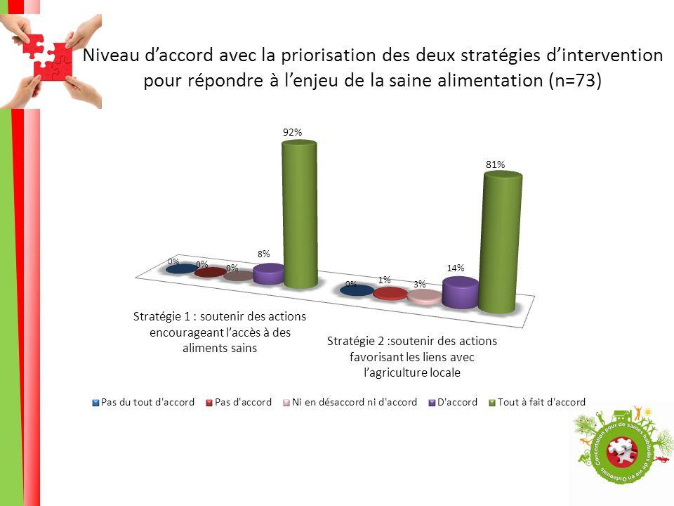 Niveau daccord avec la priorisation des deux stratégies dintervention pour répondre à lenjeu de la saine alimentation (n=73)