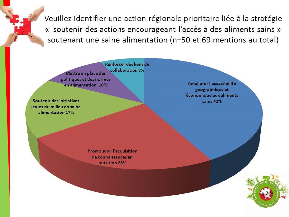 Veuillez identifier une action régionale prioritaire liée à la stratégie « soutenir des actions encourageant laccès à des aliments sains » soutenant une saine alimentation (n=50 et 69 mentions au total)