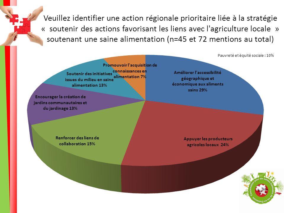 Veuillez identifier une action régionale prioritaire liée à la stratégie « soutenir des actions favorisant les liens avec l agriculture locale » soutenant une saine alimentation (n=45 et 72 mentions au total)