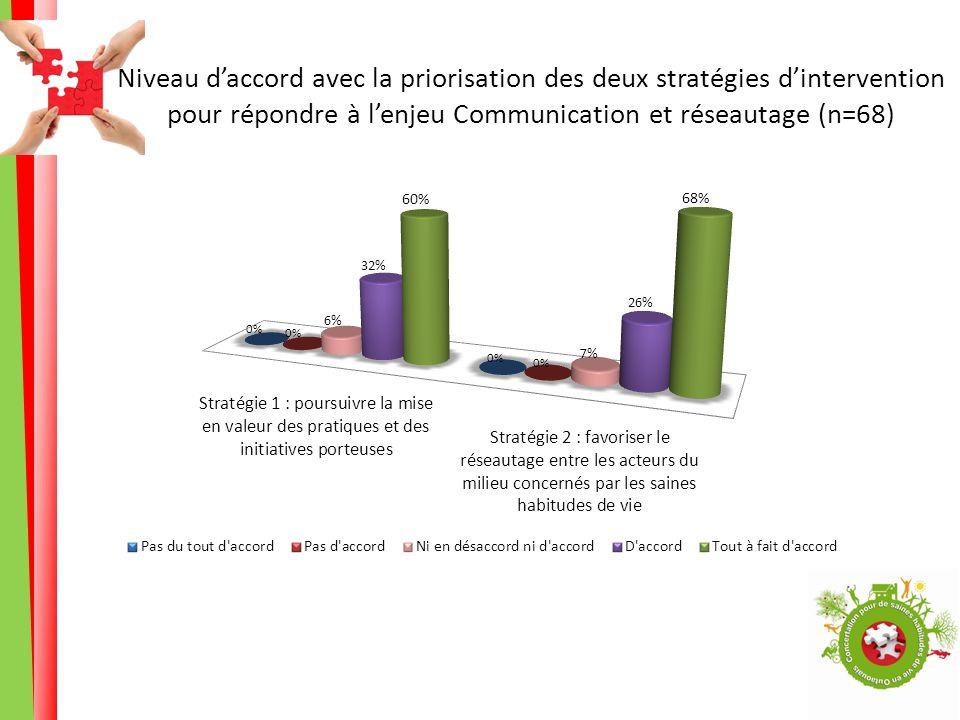 Niveau daccord avec la priorisation des deux stratégies dintervention pour répondre à lenjeu Communication et réseautage (n=68)