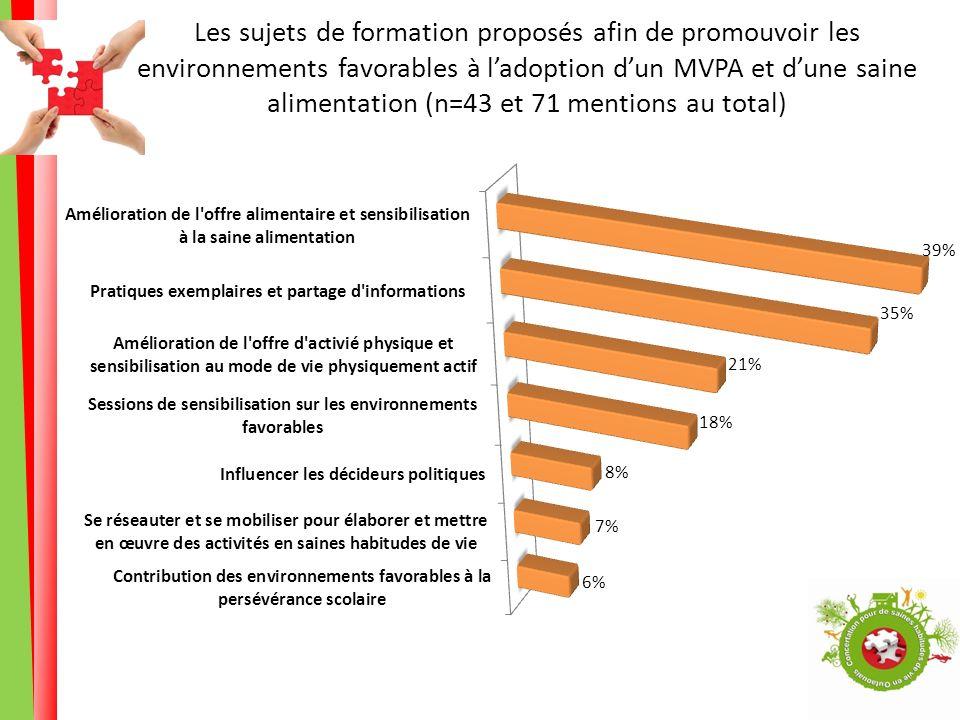 Les sujets de formation proposés afin de promouvoir les environnements favorables à ladoption dun MVPA et dune saine alimentation (n=43 et 71 mentions au total)