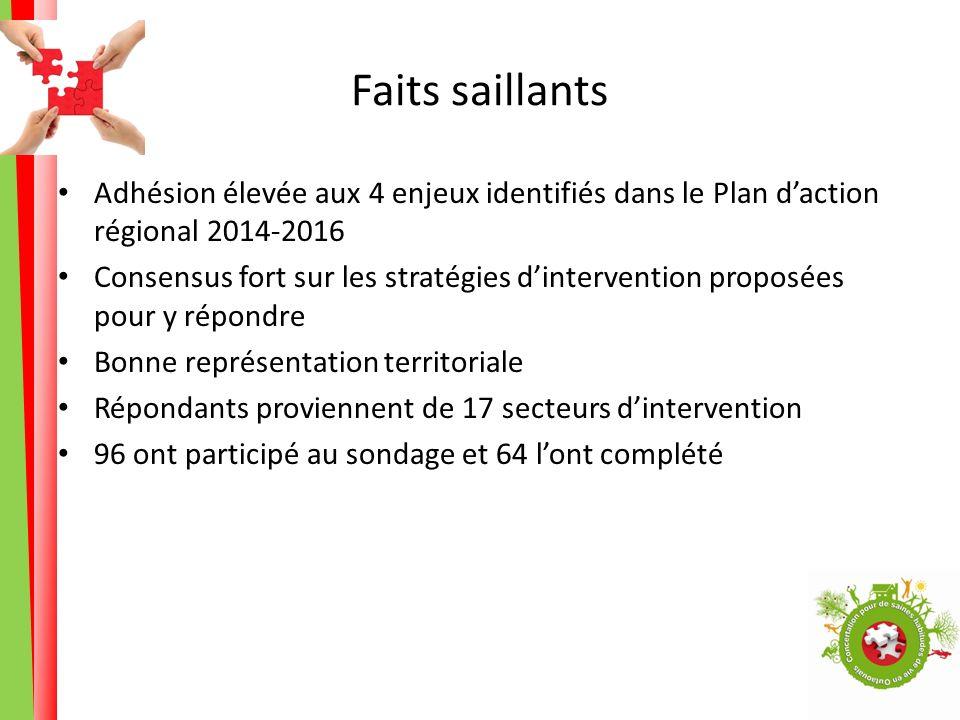 Faits saillants Adhésion élevée aux 4 enjeux identifiés dans le Plan daction régional 2014-2016 Consensus fort sur les stratégies dintervention propos