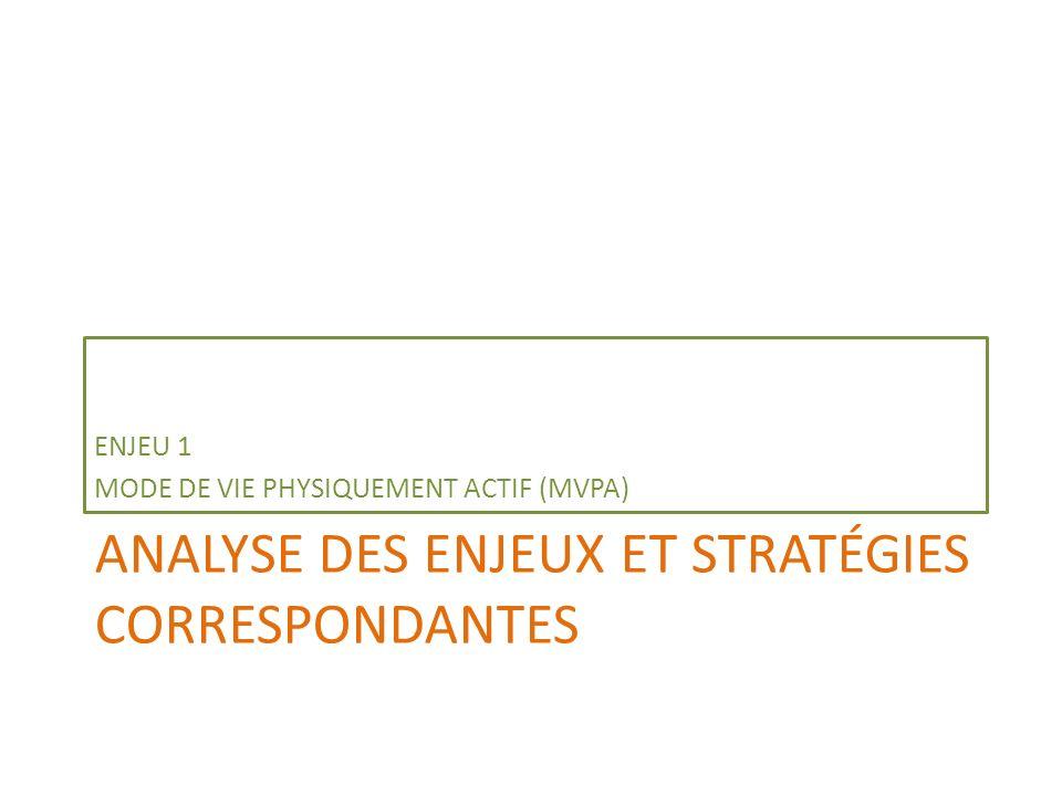 Niveau daccord avec la priorisation des trois stratégies dintervention pour répondre à lenjeu du MVPA (n=85)