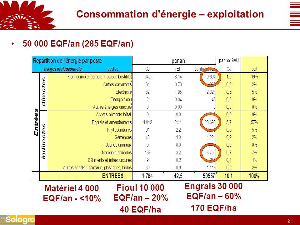 2 2 Consommation dénergie – exploitation 50 000 EQF/an (285 EQF/an) Engrais 30 000 EQF/an – 60% 170 EQF/ha Fioul 10 000 EQF/an – 20% 40 EQF/ha Matériel 4 000 EQF/an - <10%