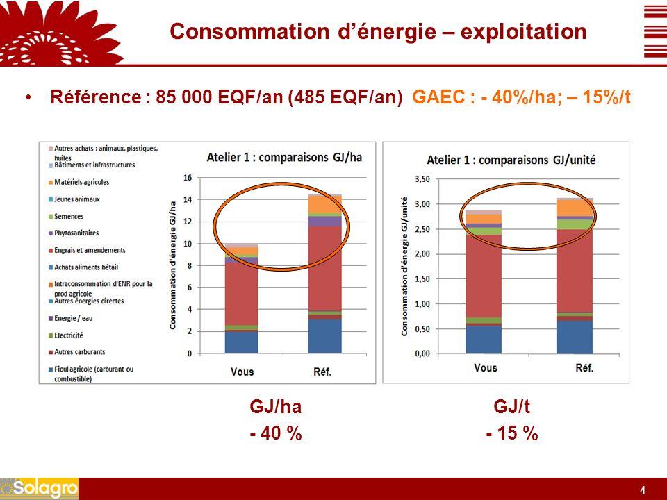 4 4 Consommation dénergie – exploitation Référence : 85 000 EQF/an (485 EQF/an) GAEC : - 40%/ha; – 15%/t GJ/ha - 40 % GJ/t - 15 %