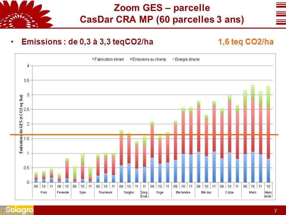 8 8 Zoom GES – parcelle CasDar CRA MP (60 parcelles 3 ans) Emissions : de 0,3 à 3,3 teqCO2/ha Étroitements liées à lapport dazote