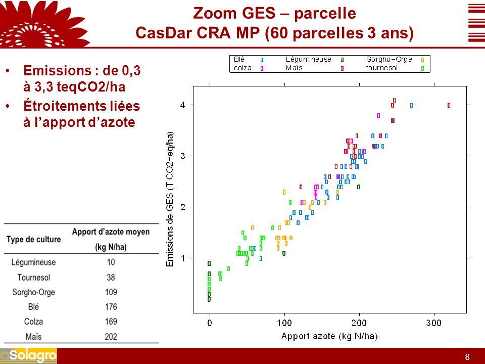 9 9 Zoom GES – parcelle CasDar CRA MP (60 parcelles 3 ans) Parcelles blé tendre Importance de la forme dazote (urée vs AN33)