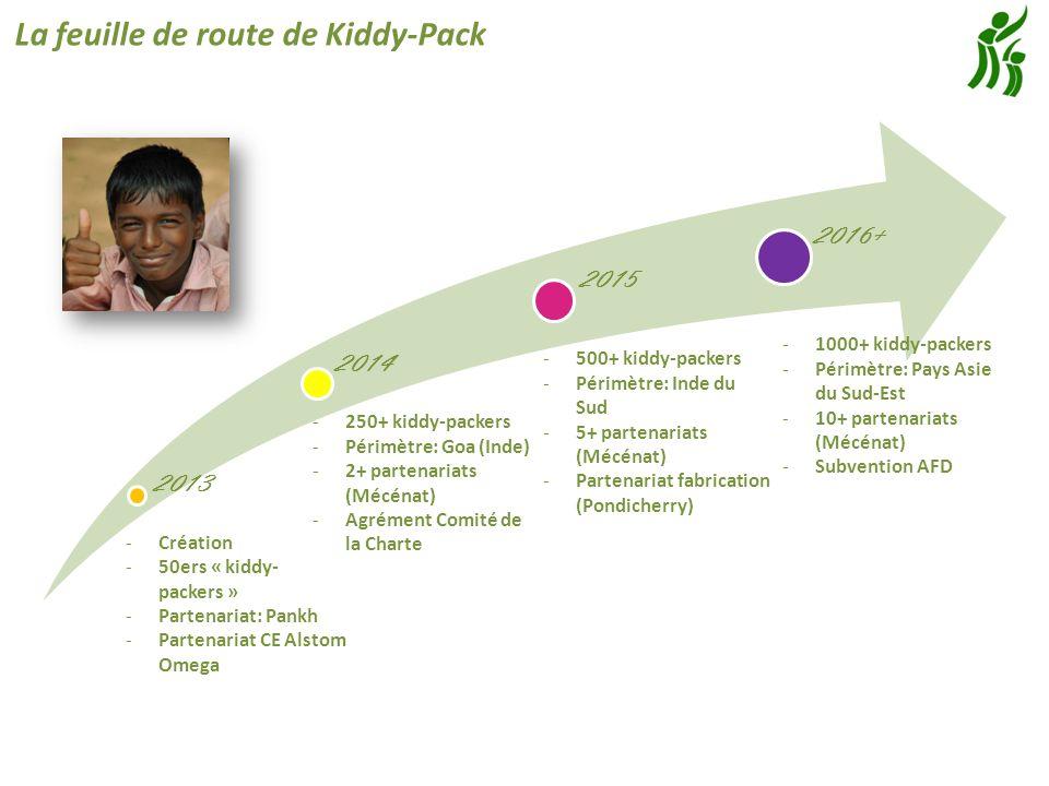2013 2014 2015 2016+ -Création -50ers « kiddy- packers » -Partenariat: Pankh -Partenariat CE Alstom Omega -250+ kiddy-packers -Périmètre: Goa (Inde) -2+ partenariats (Mécénat) -Agrément Comité de la Charte -500+ kiddy-packers -Périmètre: Inde du Sud -5+ partenariats (Mécénat) -Partenariat fabrication (Pondicherry) -1000+ kiddy-packers -Périmètre: Pays Asie du Sud-Est -10+ partenariats (Mécénat) -Subvention AFD La feuille de route de Kiddy-Pack