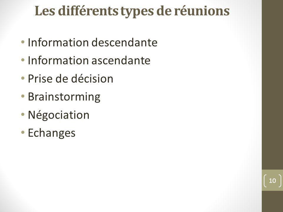 Les différents types de réunions Information descendante Information ascendante Prise de décision Brainstorming Négociation Echanges 10