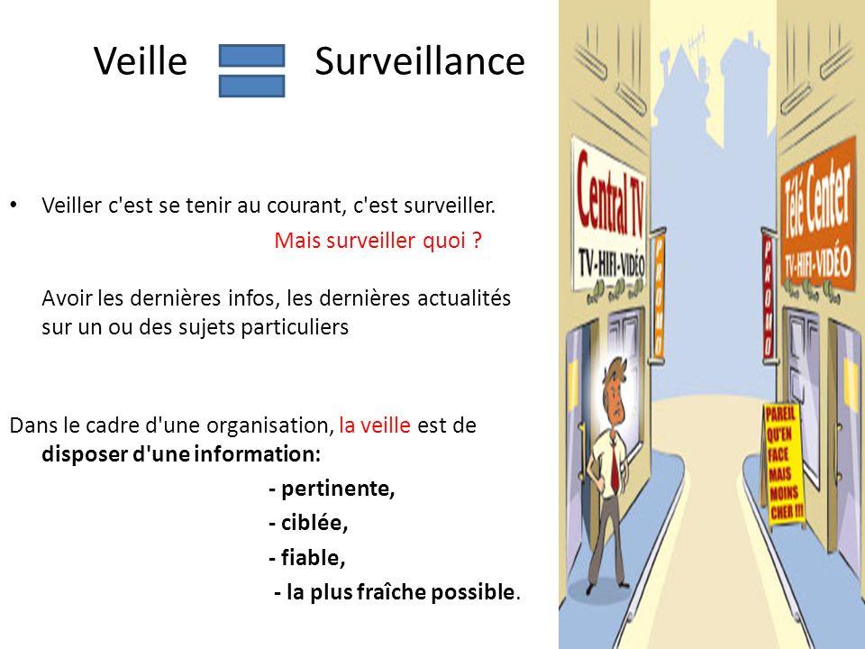 Veille Surveillance Veiller c'est se tenir au courant, c'est surveiller. Mais surveiller quoi ? Avoir les dernières infos, les dernières actualités su