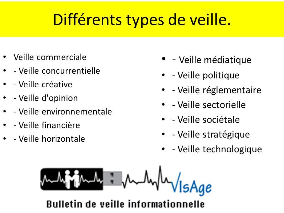 Différents types de veille. Veille commerciale - Veille concurrentielle - Veille créative - Veille d'opinion - Veille environnementale - Veille financ