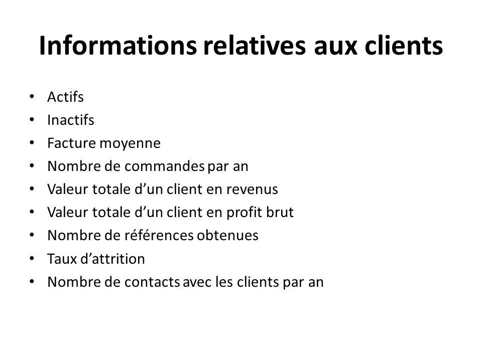 Informations relatives aux clients Actifs Inactifs Facture moyenne Nombre de commandes par an Valeur totale dun client en revenus Valeur totale dun cl