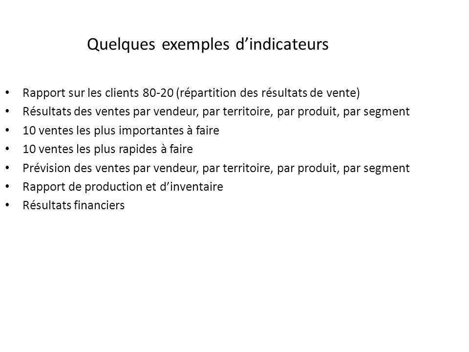Quelques exemples dindicateurs Rapport sur les clients 80-20 (répartition des résultats de vente) Résultats des ventes par vendeur, par territoire, pa