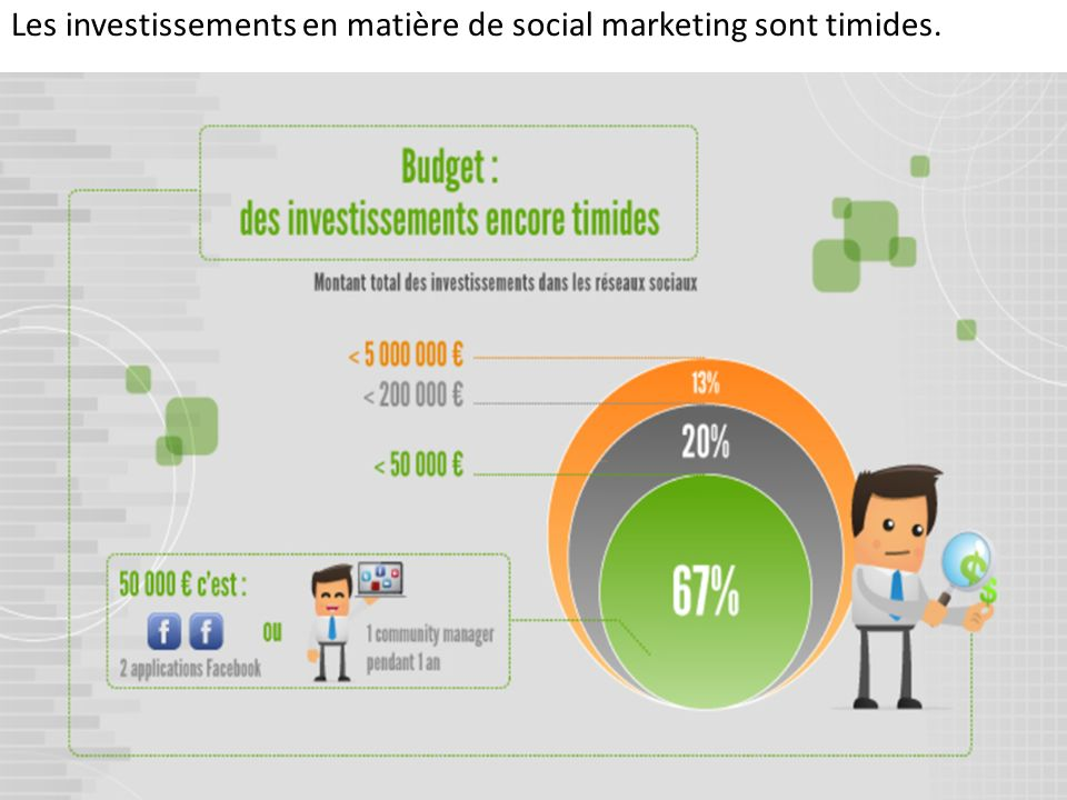 Les investissements en matière de social marketing sont timides.