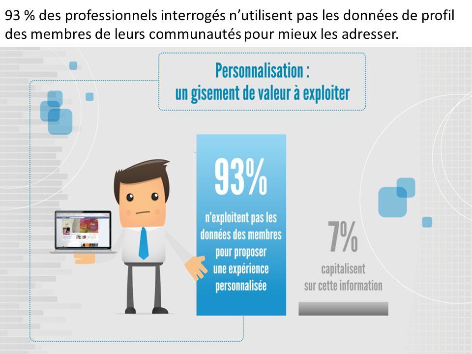 93 % des professionnels interrogés nutilisent pas les données de profil des membres de leurs communautés pour mieux les adresser.