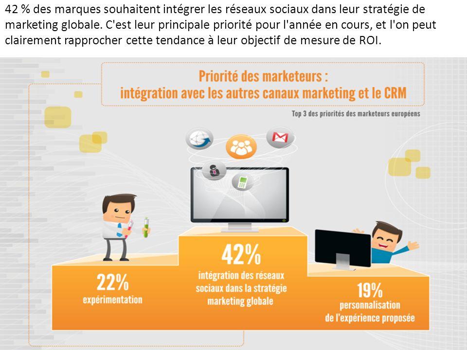 42 % des marques souhaitent intégrer les réseaux sociaux dans leur stratégie de marketing globale. C'est leur principale priorité pour l'année en cour