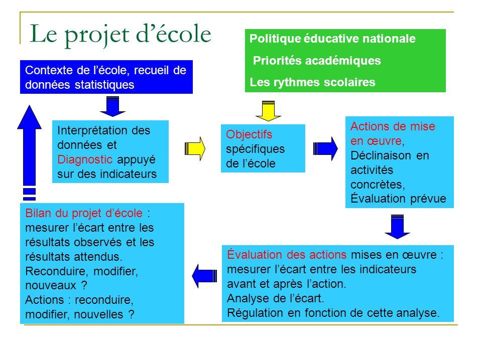 « Le projet décole précise les voies et moyens qui sont mis en œuvre pour assurer la réussite de tous les élèves... » Loi dorientation du 24 mars 2005