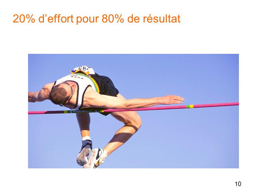 10 20% deffort pour 80% de résultat