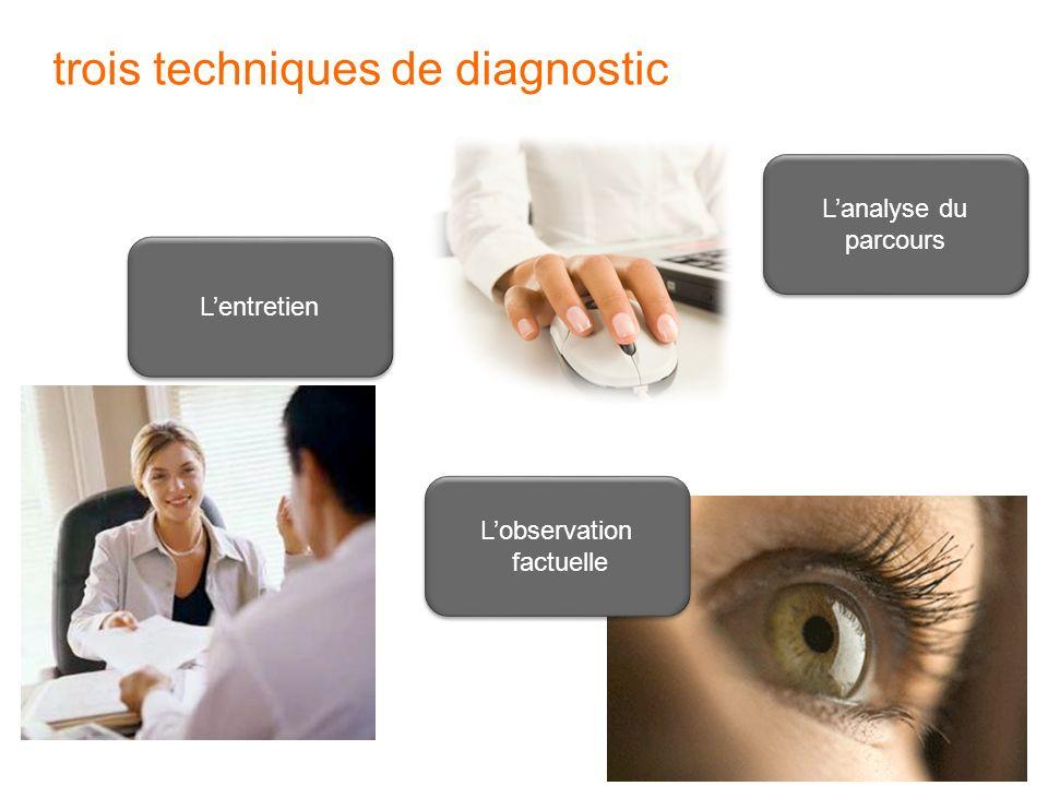 11 trois techniques de diagnostic Lentretien Lanalyse du parcours Lobservation factuelle Lobservation factuelle