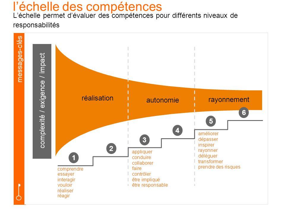 messages-clés léchelle des compétences Léchelle permet dévaluer des compétences pour différents niveaux de responsabilités comprendre essayer interagi