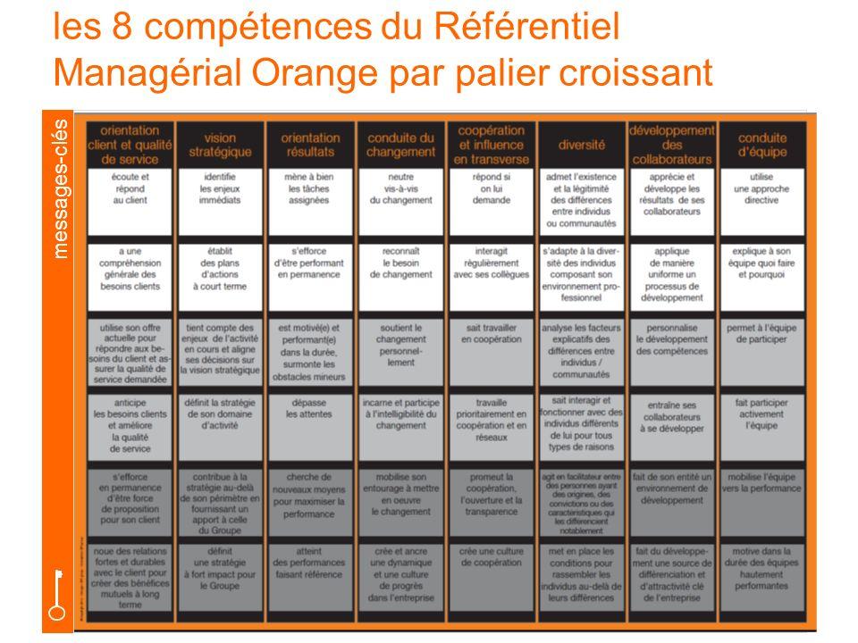 24 messages-clés les 8 compétences du Référentiel Managérial Orange par palier croissant