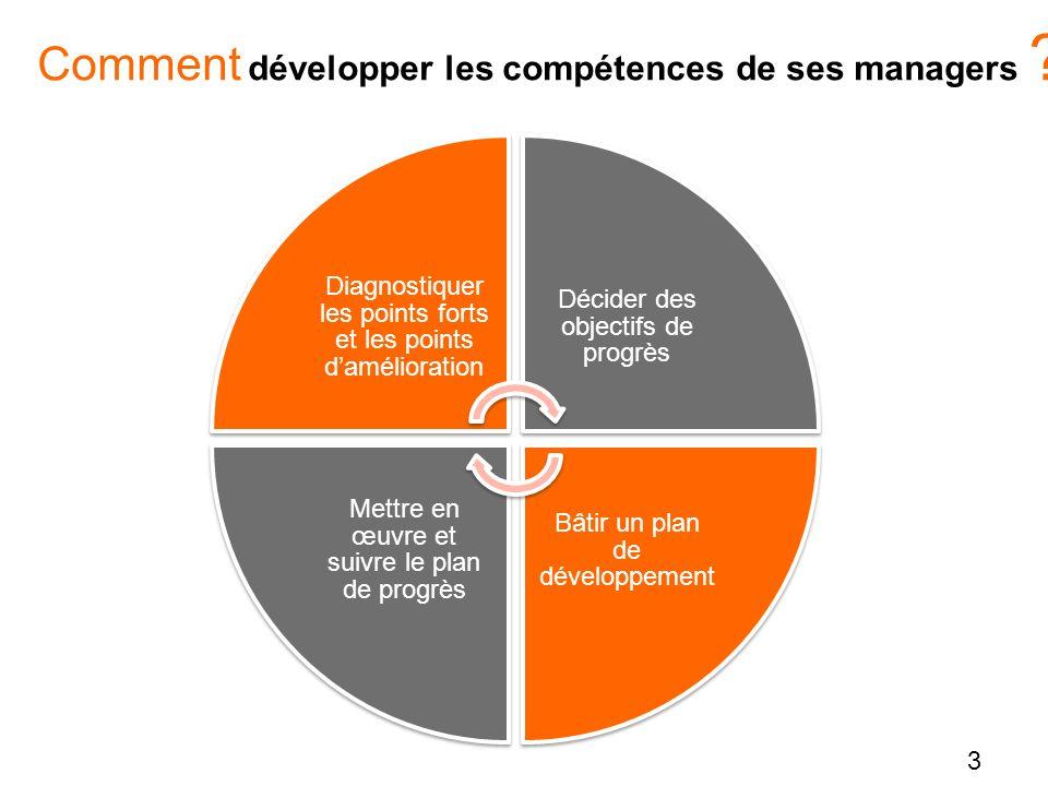 3 Diagnostiquer les points forts et les points damélioration Décider des objectifs de progrès Bâtir un plan de développement Mettre en œuvre et suivre