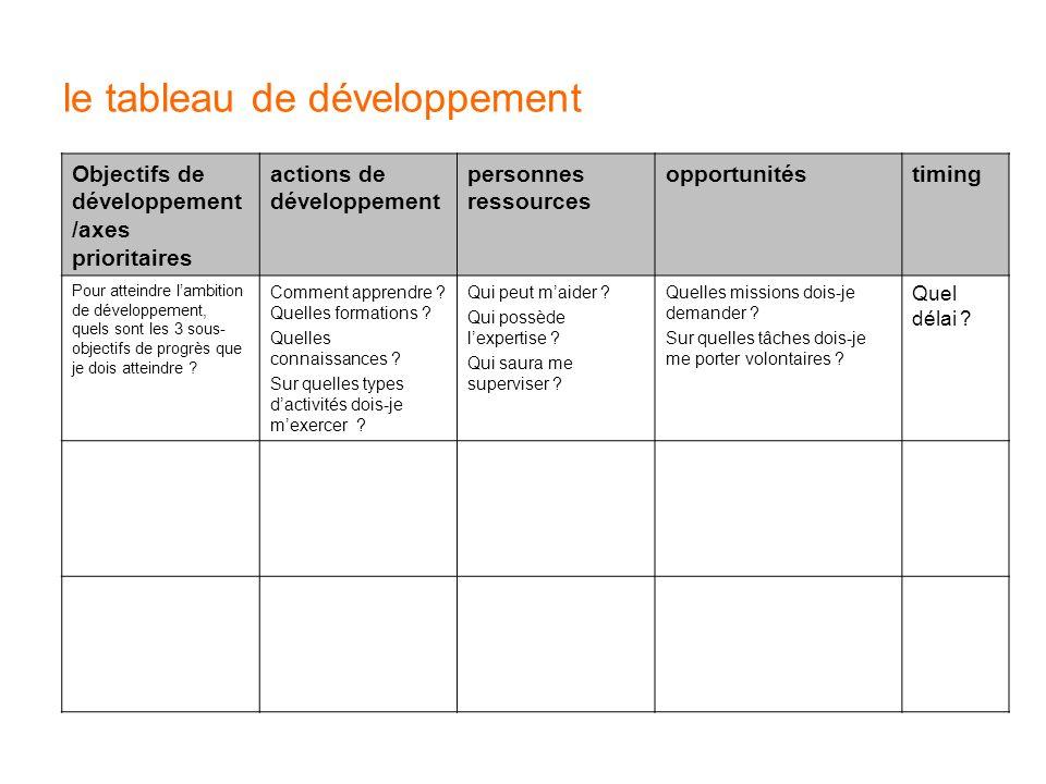 le tableau de développement Objectifs de développement /axes prioritaires actions de développement personnes ressources opportunitéstiming Pour attein