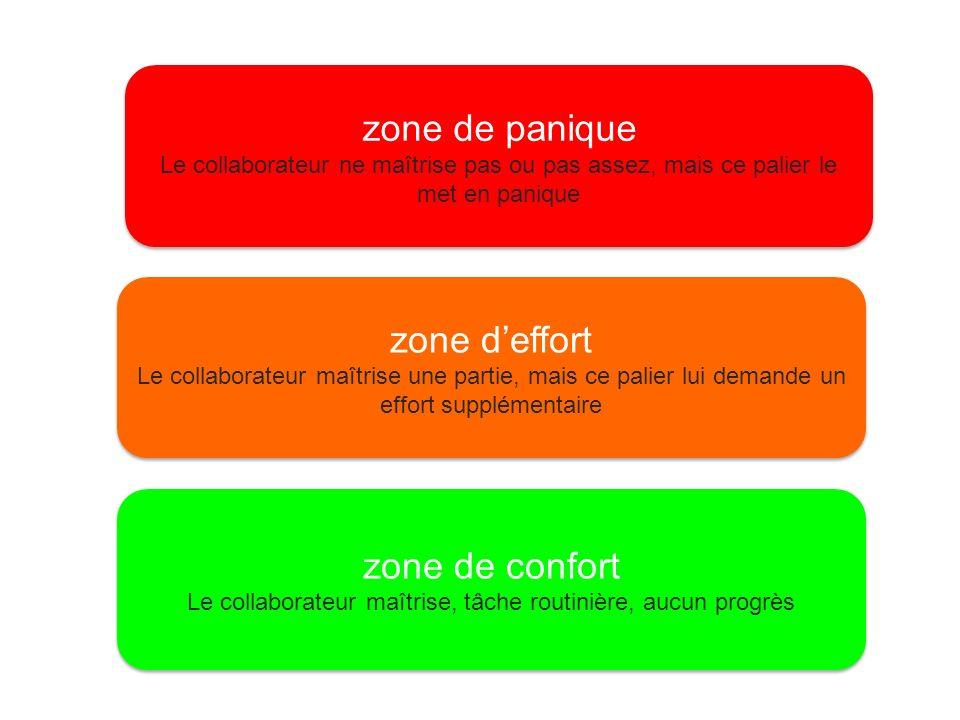 zone de confort Le collaborateur maîtrise, tâche routinière, aucun progrès zone de confort Le collaborateur maîtrise, tâche routinière, aucun progrès