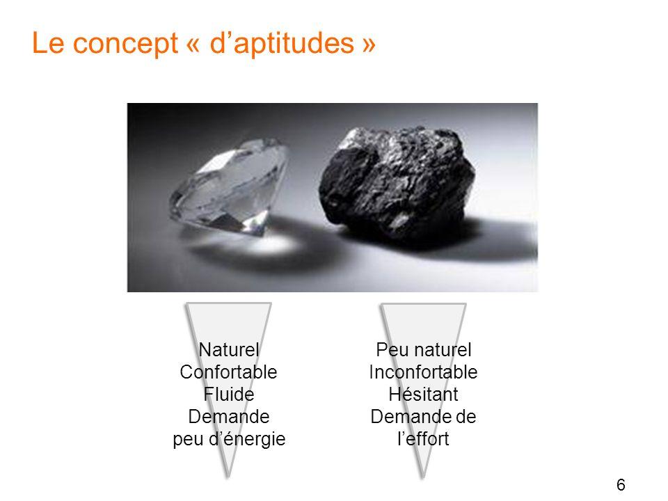 6 Le concept « daptitudes » Naturel Confortable Fluide Demande peu dénergie Peu naturel Inconfortable Hésitant Demande de leffort