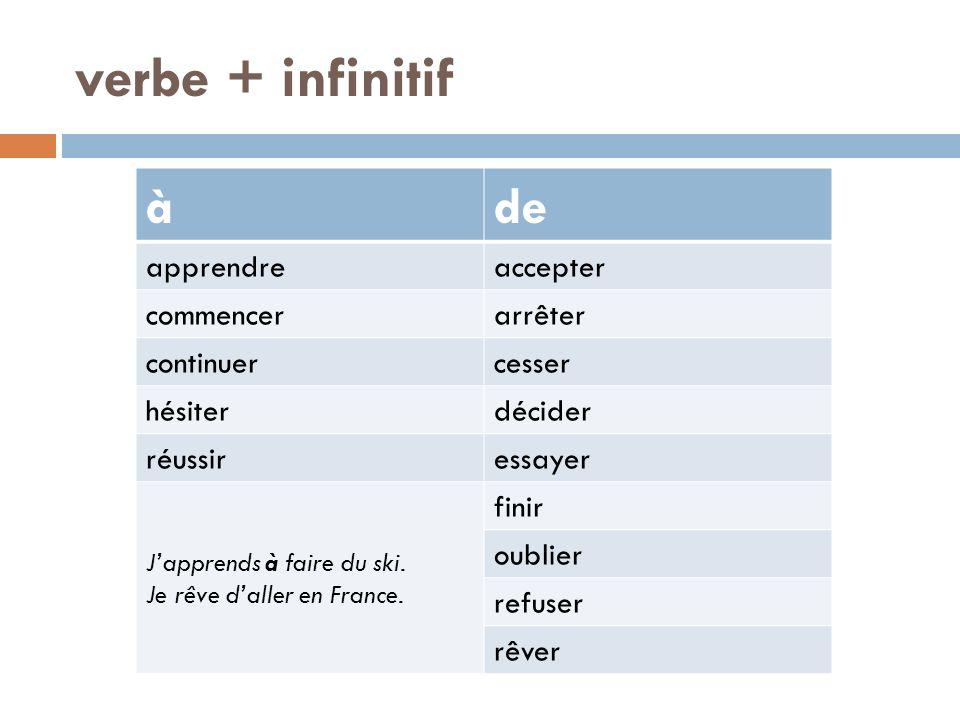 verbe + infinitif àde apprendreaccepter commencerarrêter continuercesser hésiterdécider réussiressayer Japprends à faire du ski. Je rêve daller en Fra